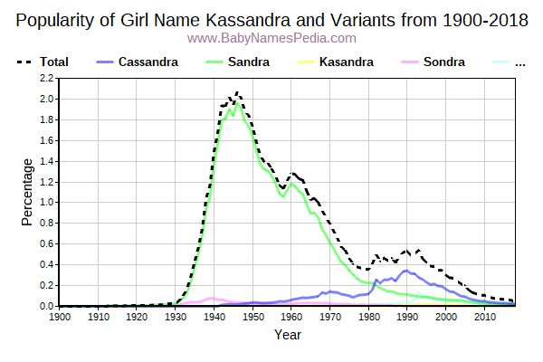 Variant Popularity Trend  for Kassandra  from 1900 to 2015