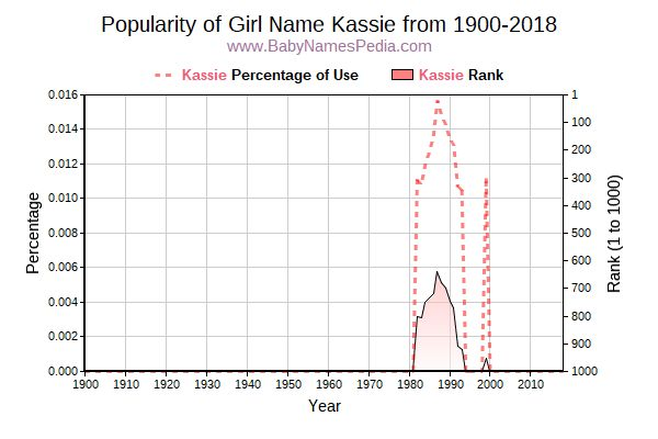 Popularity Trend  for Kassie  from 1900 to 2015