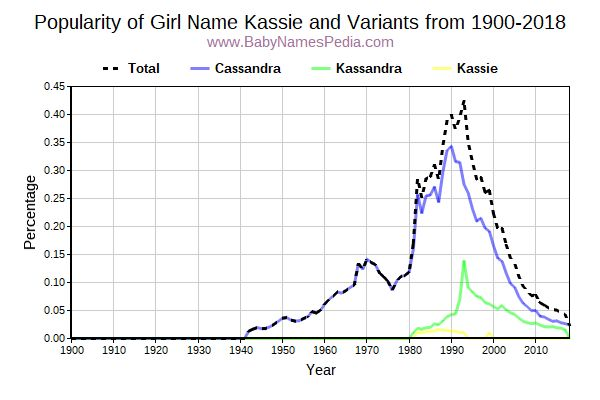 Variant Popularity Trend  for Kassie  from 1900 to 2015
