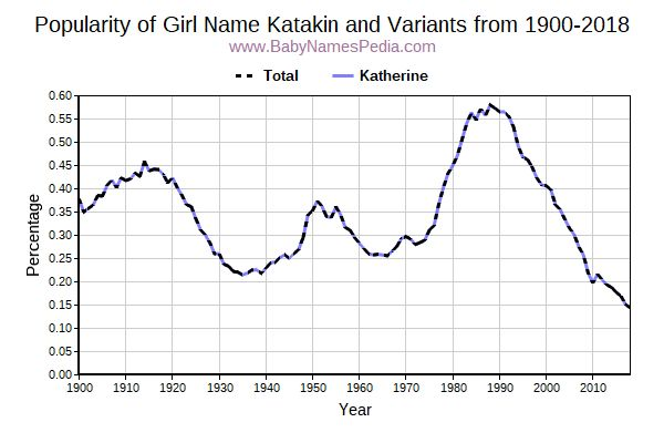 Variant Popularity Trend  for Katakin  from 1900 to 2016