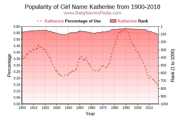 Popularity Trend  for Katherine  from 1900 to 2016