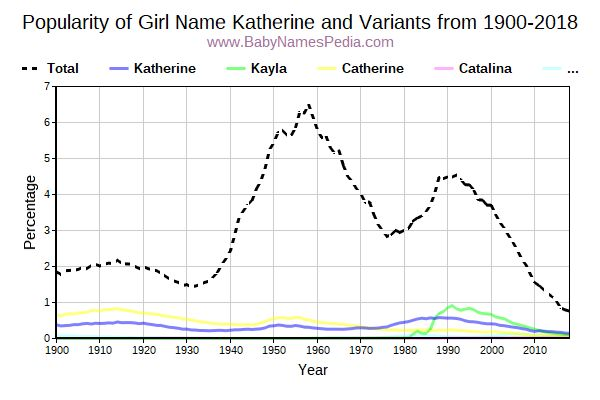 Variant Popularity Trend  for Katherine  from 1900 to 2016
