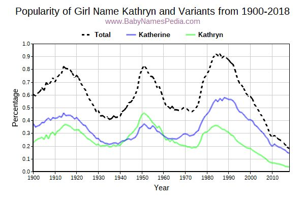 Variant Popularity Trend  for Kathryn  from 1900 to 2016