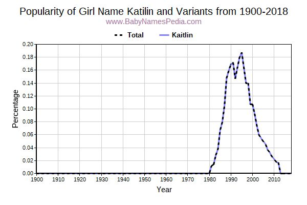 Variant Popularity Trend  for Katilin  from 1900 to 2016