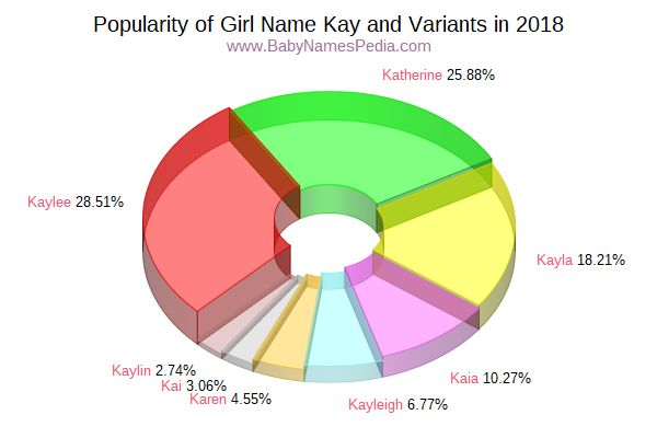 Variant Popularity Chart  for Kay  in 2015