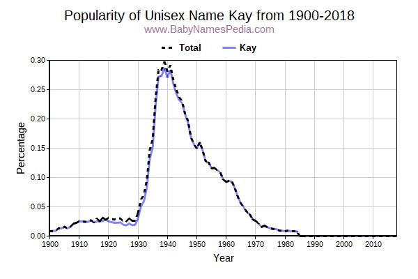 Unisex Popularity Trend  for Kay  from 1900 to 2015