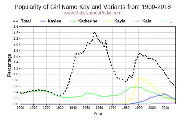 Variant Popularity Trend  for Kay  from 1900 to 2015