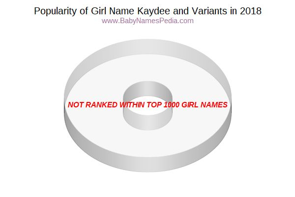 Variant Popularity Chart  for Kaydee  in 2017