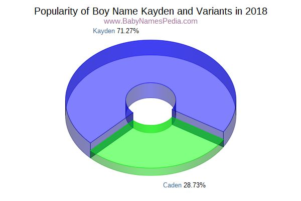 Variant Popularity Chart  for Kayden  in 2017
