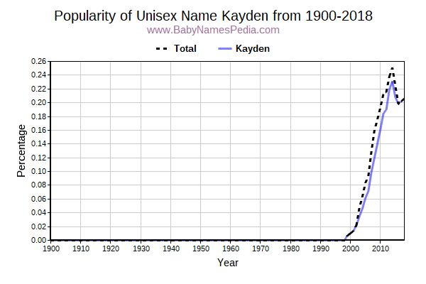 Unisex Popularity Trend  for Kayden  from 1900 to 2017