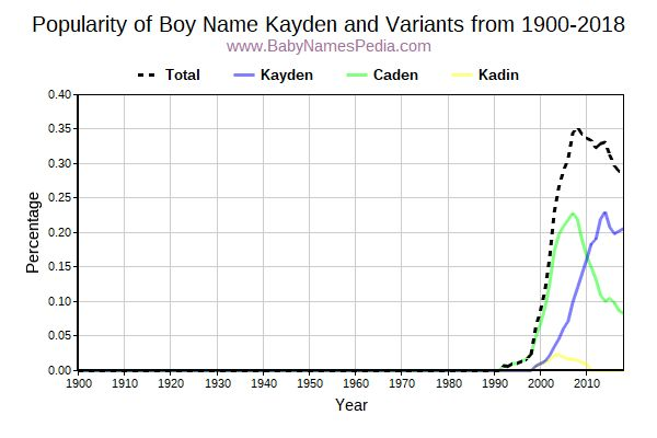 Variant Popularity Trend  for Kayden  from 1900 to 2017