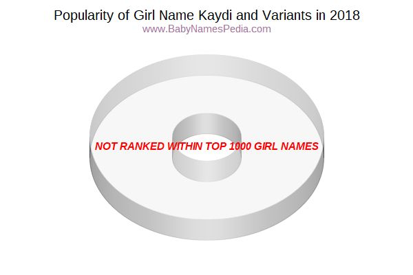 Variant Popularity Chart  for Kaydi  in 2017