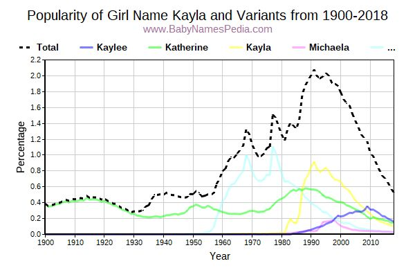 Variant Popularity Trend  for Kayla  from 1900 to 2018