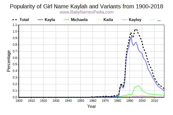 Variant Popularity Trend  for Kaylah  from 1900 to 2018