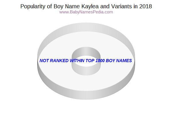Variant Popularity Chart  for Kaylea  in 2018
