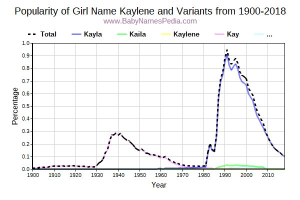 Variant Popularity Trend  for Kaylene  from 1900 to 2015