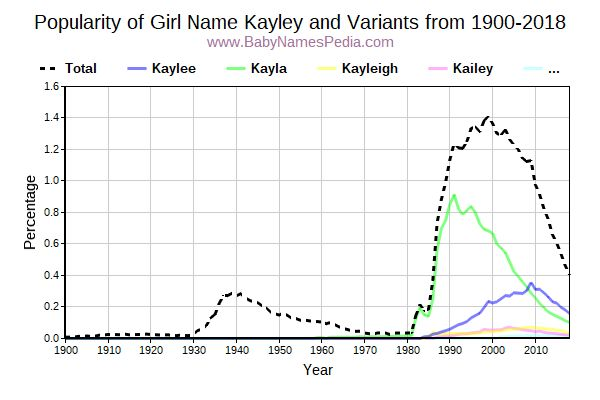 Variant Popularity Trend  for Kayley  from 1900 to 2015