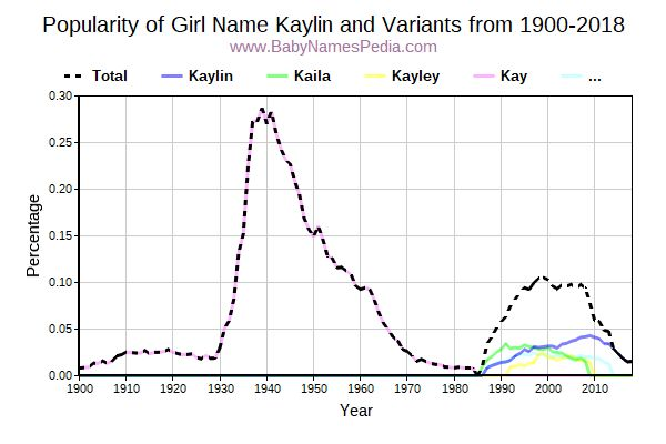 Variant Popularity Trend  for Kaylin  from 1900 to 2018