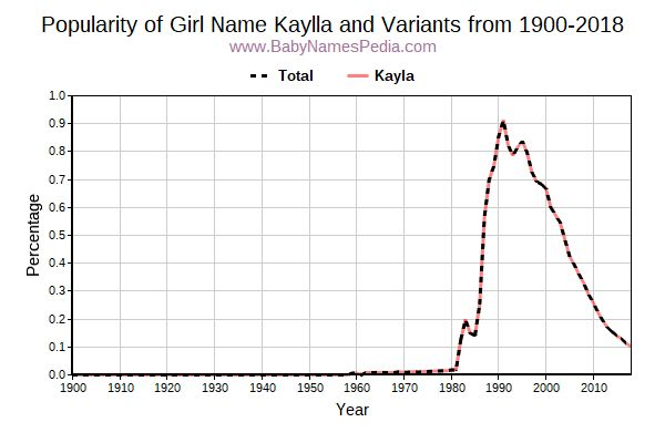 Variant Popularity Trend  for Kaylla  from 1900 to 2018