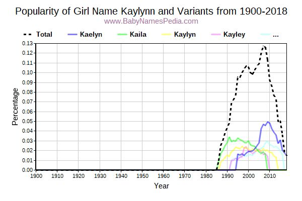 Variant Popularity Trend  for Kaylynn  from 1900 to 2015