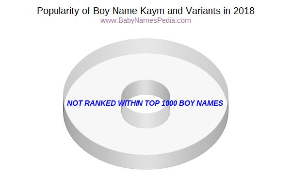 Variant Popularity Chart  for Kaym  in 2018