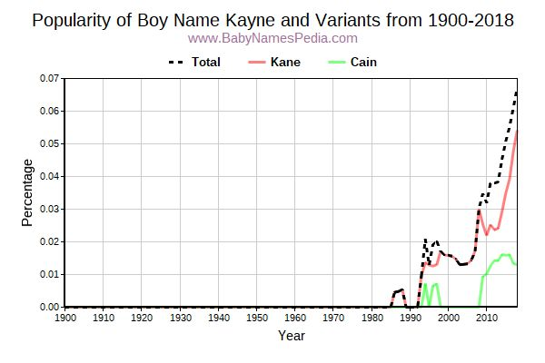 Variant Popularity Trend  for Kayne  from 1900 to 2018