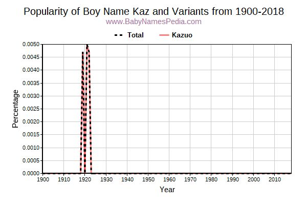 Variant Popularity Trend  for Kaz  from 1900 to 2016