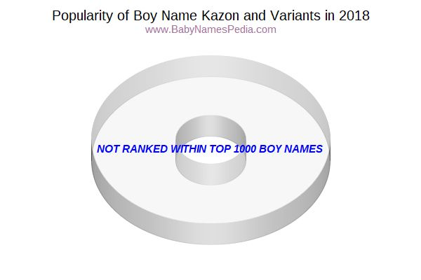 Variant Popularity Chart  for Kazon  in 2015