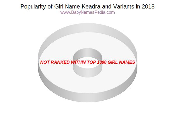 Variant Popularity Chart  for Keadra  in 2015