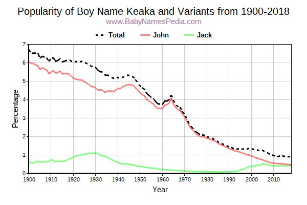 Variant Popularity Trend  for Keaka  from 1900 to 2015
