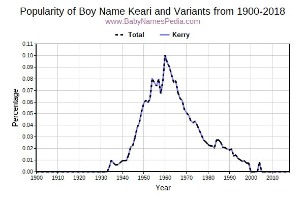 Variant Popularity Trend  for Keari  from 1900 to 2018