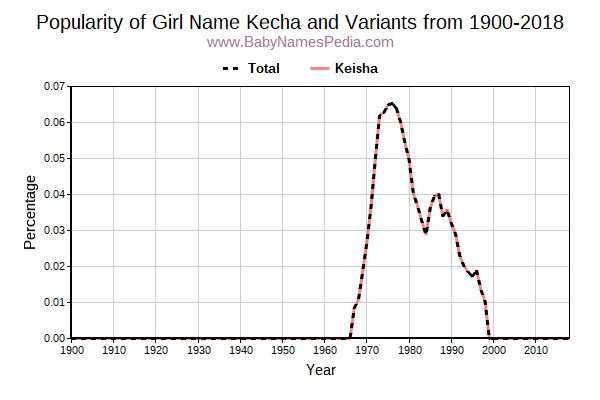 Variant Popularity Trend  for Kecha  from 1900 to 2016