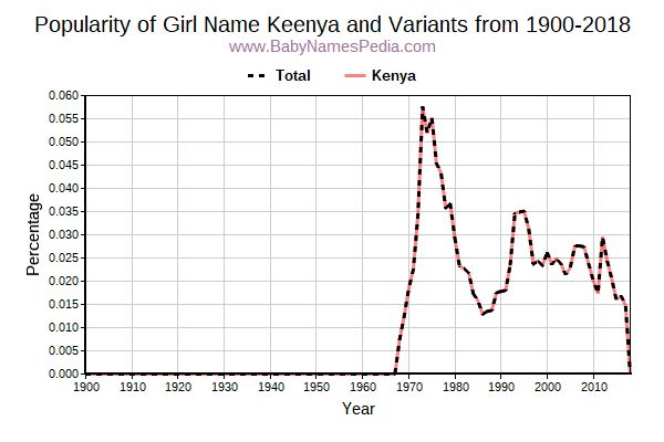 Variant Popularity Trend  for Keenya  from 1900 to 2016