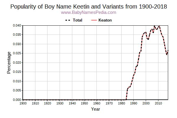 Variant Popularity Trend  for Keetin  from 1900 to 2015