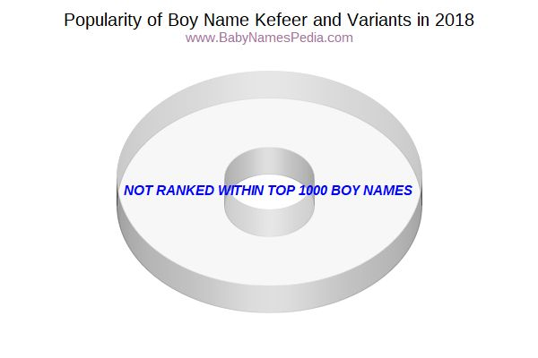 Variant Popularity Chart  for Kefeer  in 2018