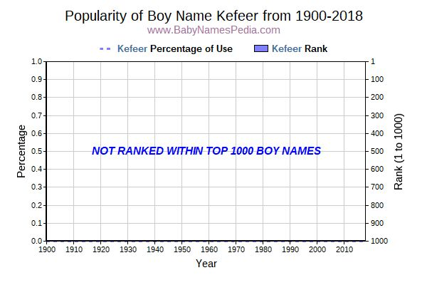 Popularity Trend  for Kefeer  from 1900 to 2018