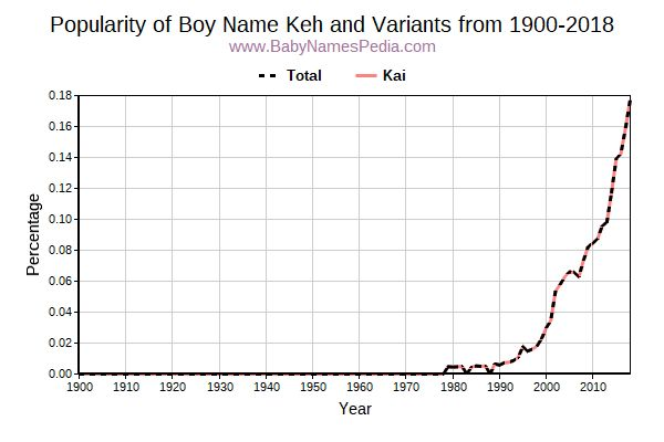 Variant Popularity Trend  for Keh  from 1900 to 2016