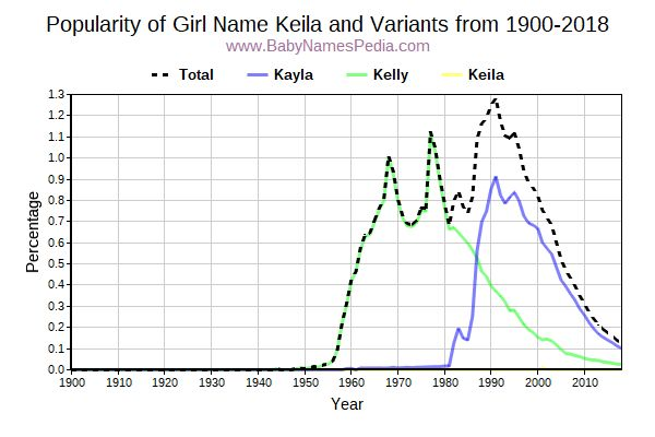 Variant Popularity Trend  for Keila  from 1900 to 2016