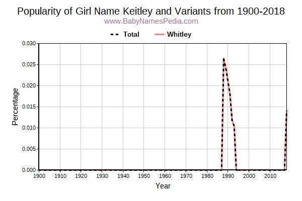Variant Popularity Trend  for Keitley  from 1900 to 2017