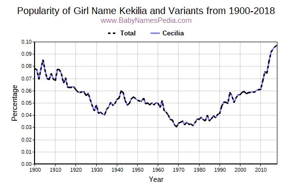 Variant Popularity Trend  for Kekilia  from 1900 to 2015