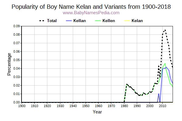 Variant Popularity Trend  for Kelan  from 1900 to 2015