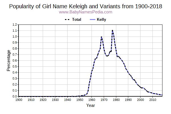Variant Popularity Trend  for Keleigh  from 1900 to 2016