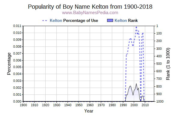 Popularity Trend  for Kelton  from 1900 to 2017