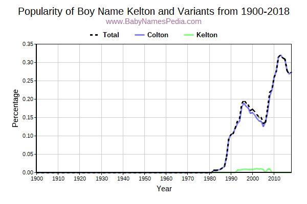 Variant Popularity Trend  for Kelton  from 1900 to 2017