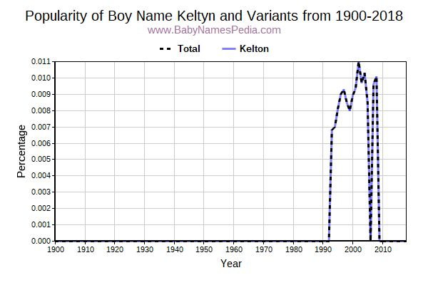 Variant Popularity Trend  for Keltyn  from 1900 to 2016