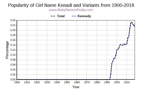 Variant Popularity Trend  for Kenadi  from 1900 to 2016
