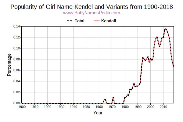 Variant Popularity Trend  for Kendel  from 1900 to 2015