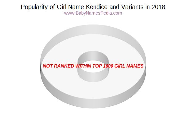 Variant Popularity Chart  for Kendice  in 2015