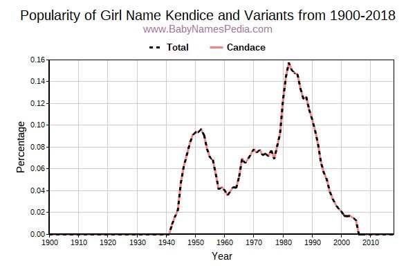 Variant Popularity Trend  for Kendice  from 1900 to 2015