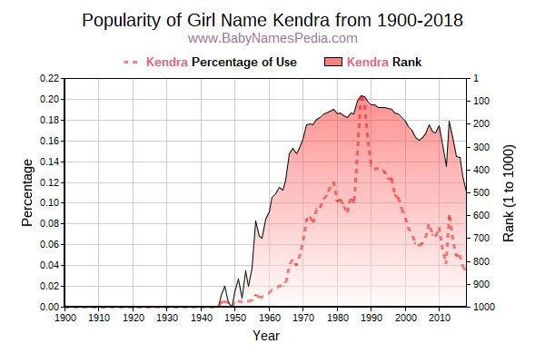 Popularity Trend  for Kendra  from 1900 to 2018